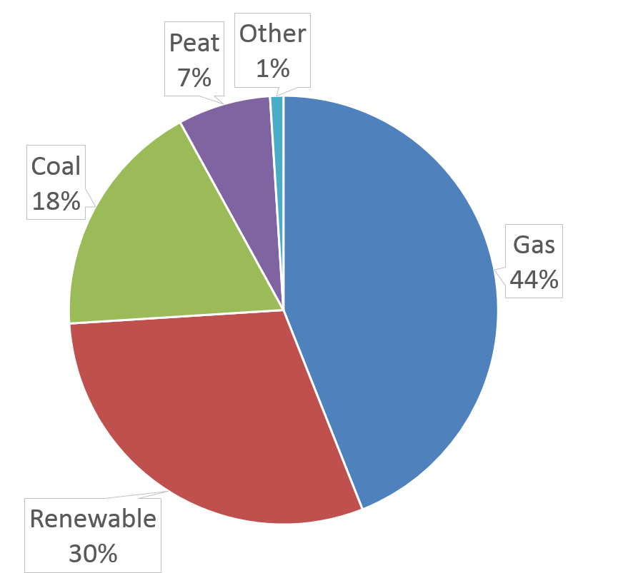 power electricity generation oil gas coal wind